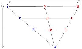 Idées Diverses - Page 13 API_triangle_des_voyelles_avec_formants_50