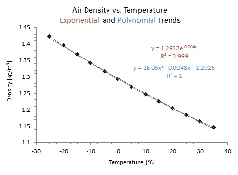 Turkey Cook Time Chart: Air density vs temperature.jpg - Wikimedia Commons,Chart