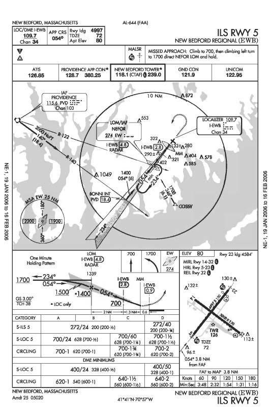 Cartas de navegación aeronáutica - Wikipedia, la enciclopedia libre