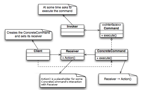 Command pattern - Wikipedia, the free encyclopedia