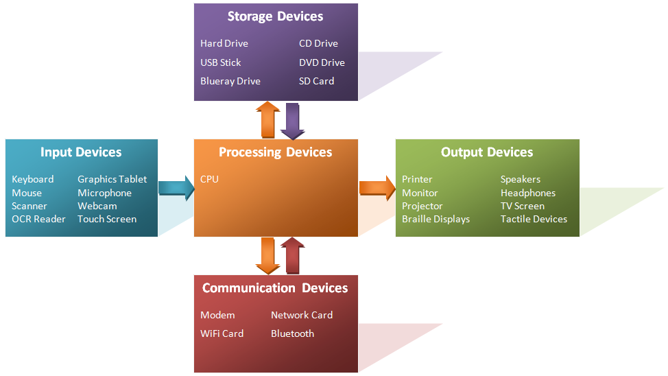 File Diagram- Computing Hardware Devices Png