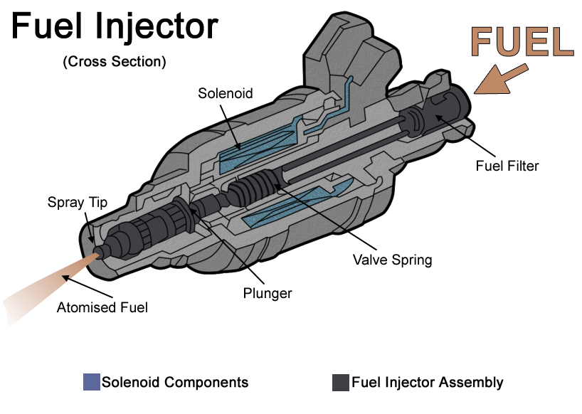 Fuelinjector on Ford 5 4 Engine Parts Diagram