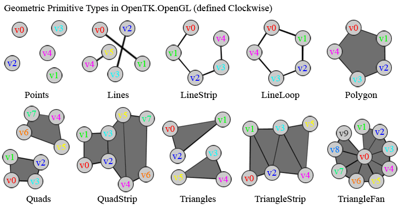 Line Drawing In Opengl : Grafisches primitiv wikipedia