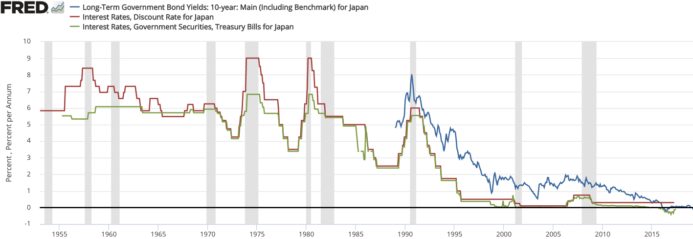 Interest rates in Japan