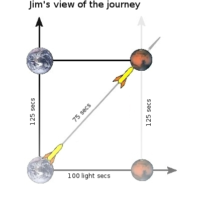 Jim's view of the journey from Earth to Mars