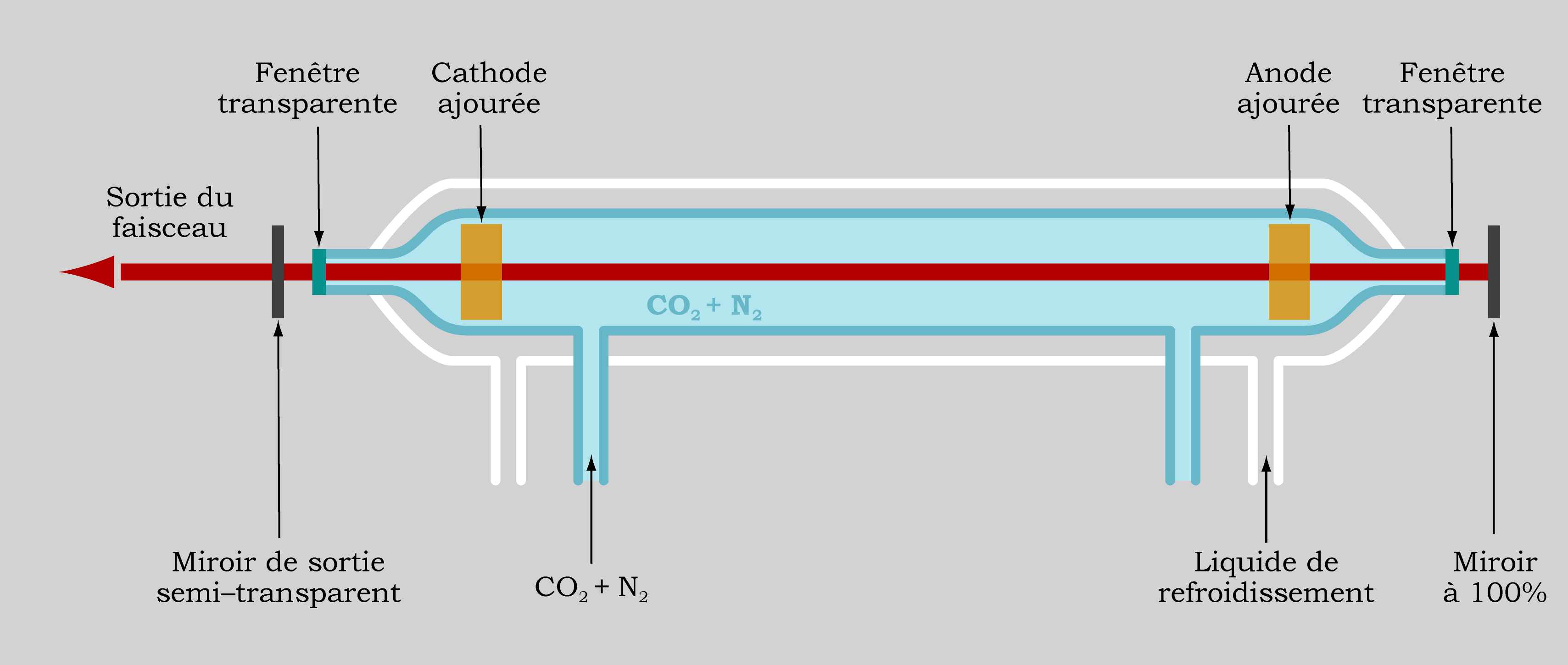 Co2 Laser Diagram Real Wiring File Wikimedia Commons Rh Org