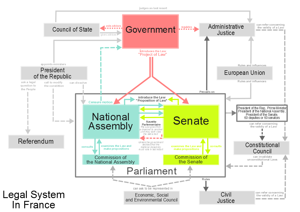 semi presidential system in france France is a unitary semi-presidential republic which, in fact, many political  scientists and french commentators themselves categorize as.