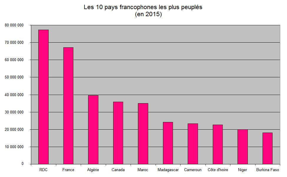 Il y a un graphique des pays où les plus peuple francophonie habitent