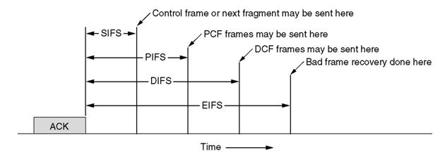 PCF - Point Coordinated Function.jpg