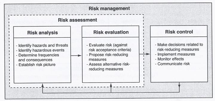 FileRisk Analysis Evaluation Assesment And ManagementJpg
