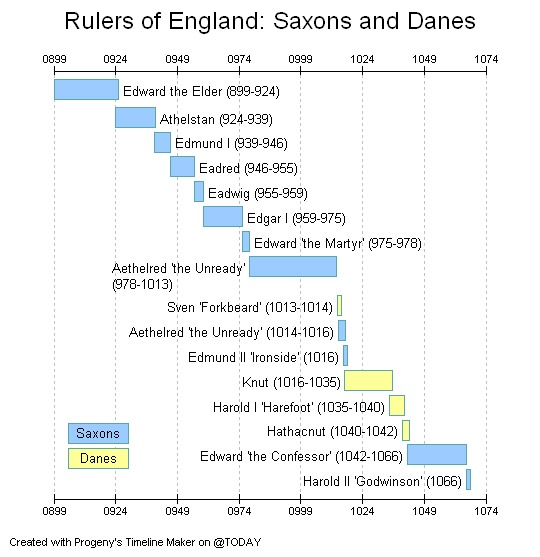 A History Of The British Monarchy Saxon Rulers Wikibooks