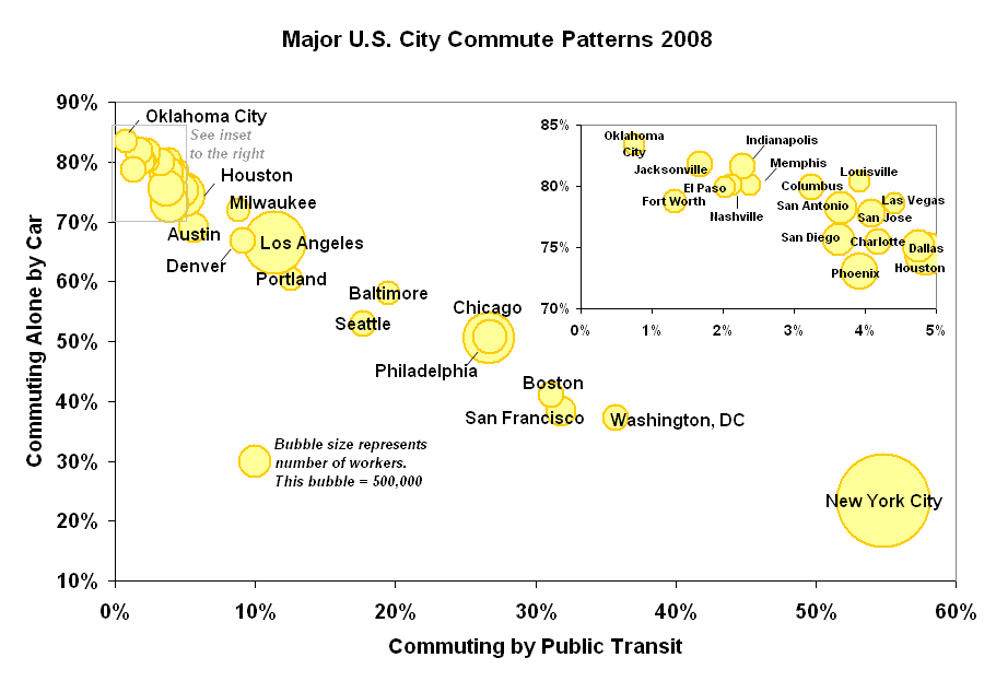 In most American cities but not all, the majority of work commutes are made by singly occupied automobiles. USCommutePatterns2006.png