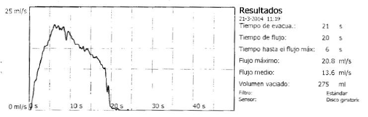 File:Uroflowmetry normal es.png - Wikimedia Commons