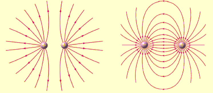 Representación del campo eléctrico creado por dos cargas positivas ...
