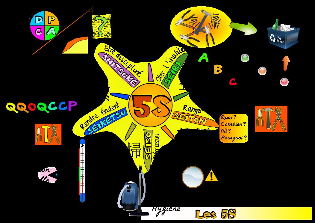 Las 5 s en la vida cotidiana for Tecnica de oficina wikipedia