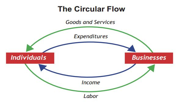 Movement Of Goods Flow Chart: Circular flow of income and expenditure.jpg - Wikipedia,Chart