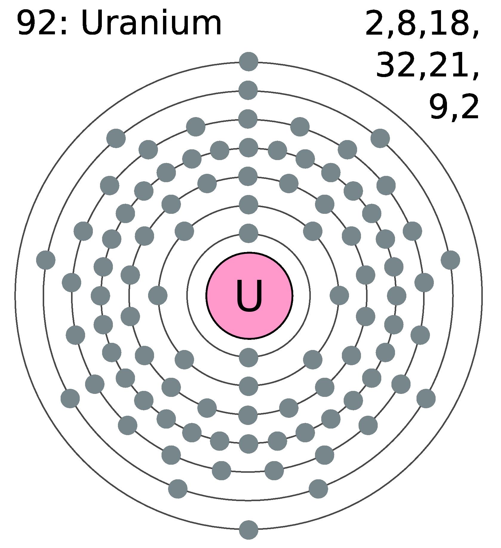 Physical PropertiesUranium Symbol Periodic Table
