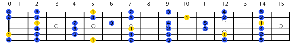 graphic relating to Printable Guitar Scales Chart known as Guitar/Scales - Wikibooks, open up guides for an open up environment