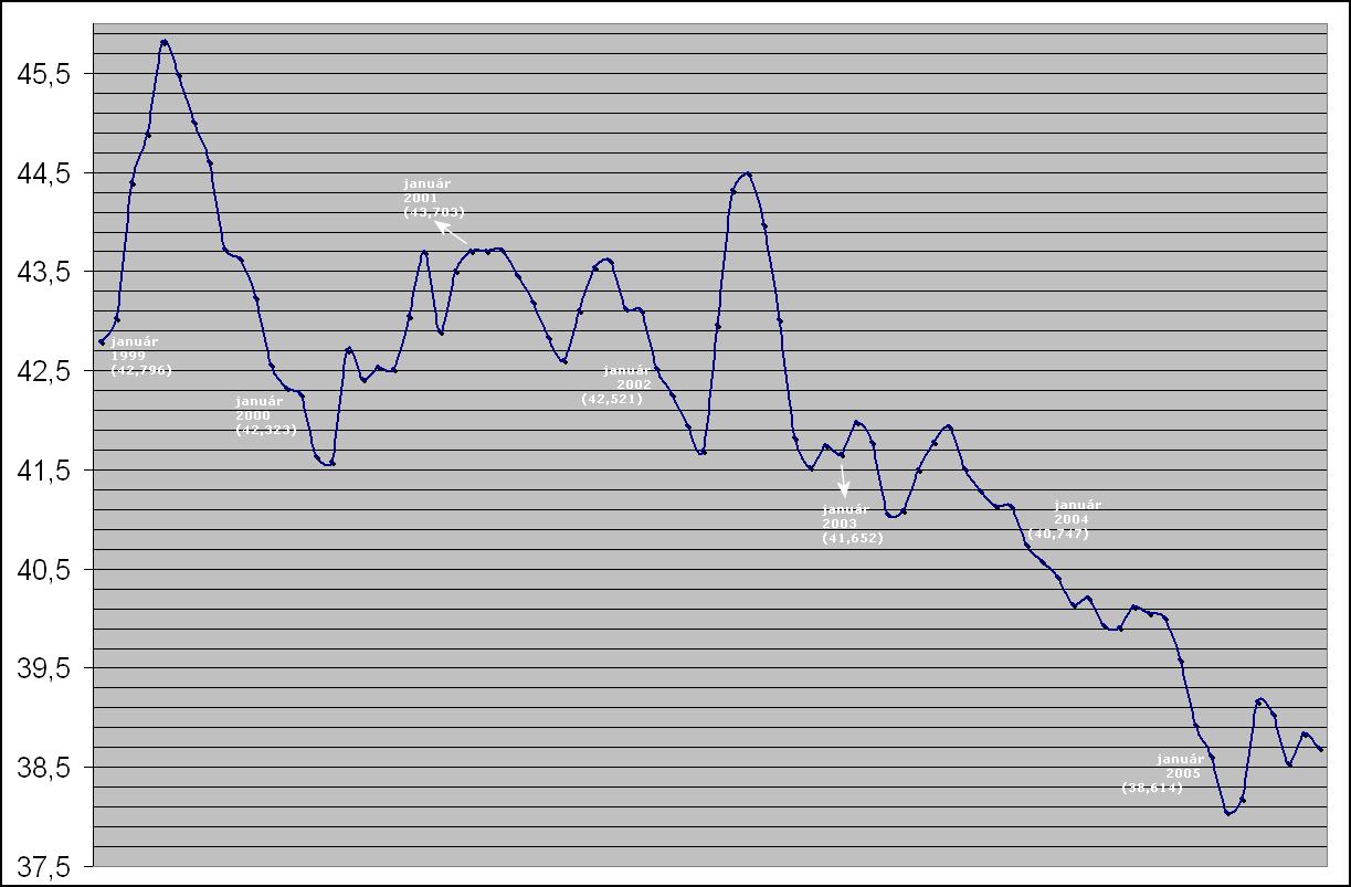 File History Exchange Rate Skk Eur 1999 To 2005 Png