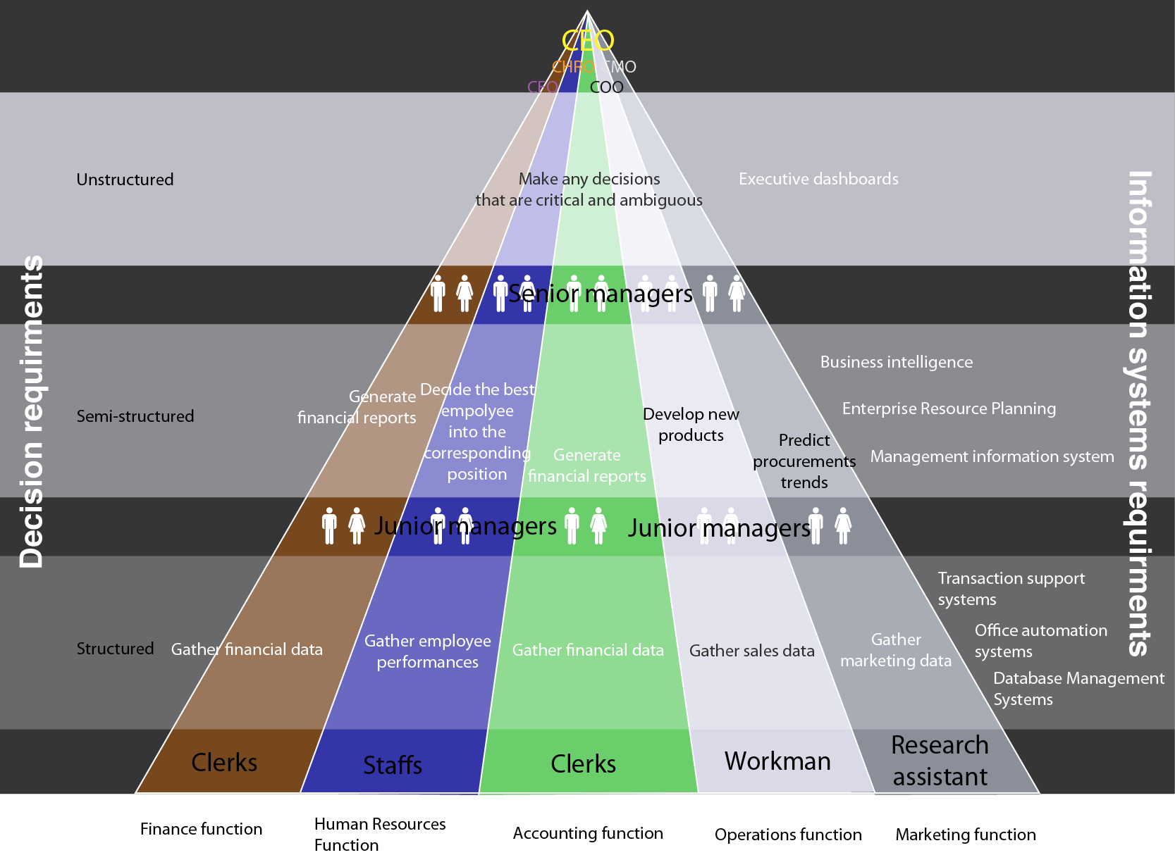 information systems in organisations assignment