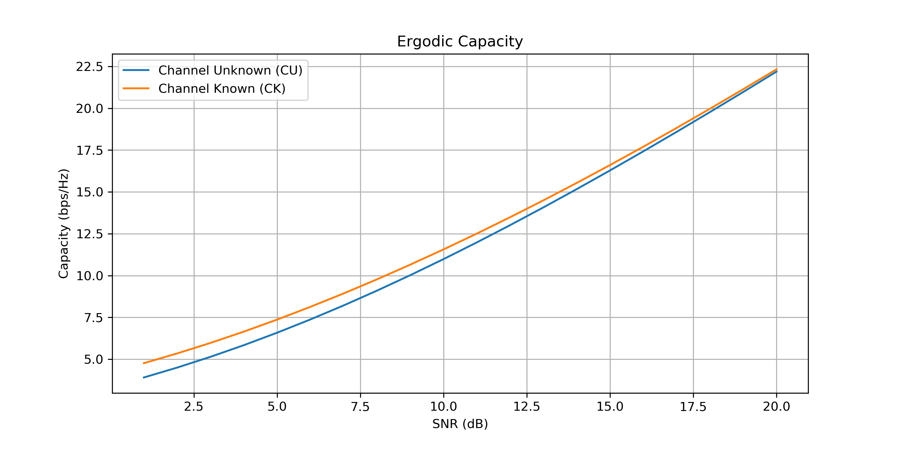 File:MIMO Capacity png - Wikimedia Commons