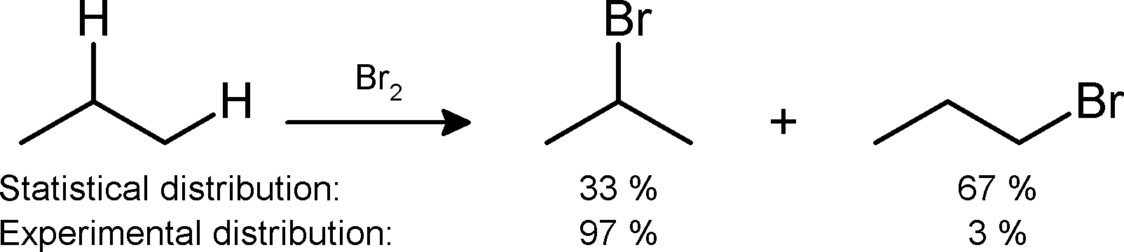 Monobromination of propane