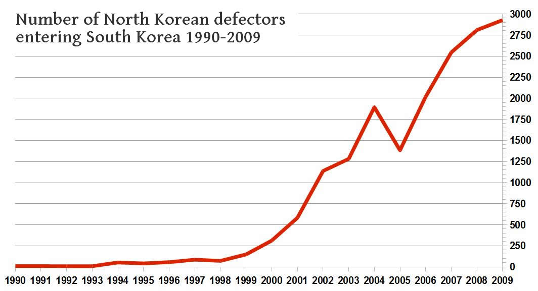 This chart shows by year the number of North Korean defectors have fled the country.