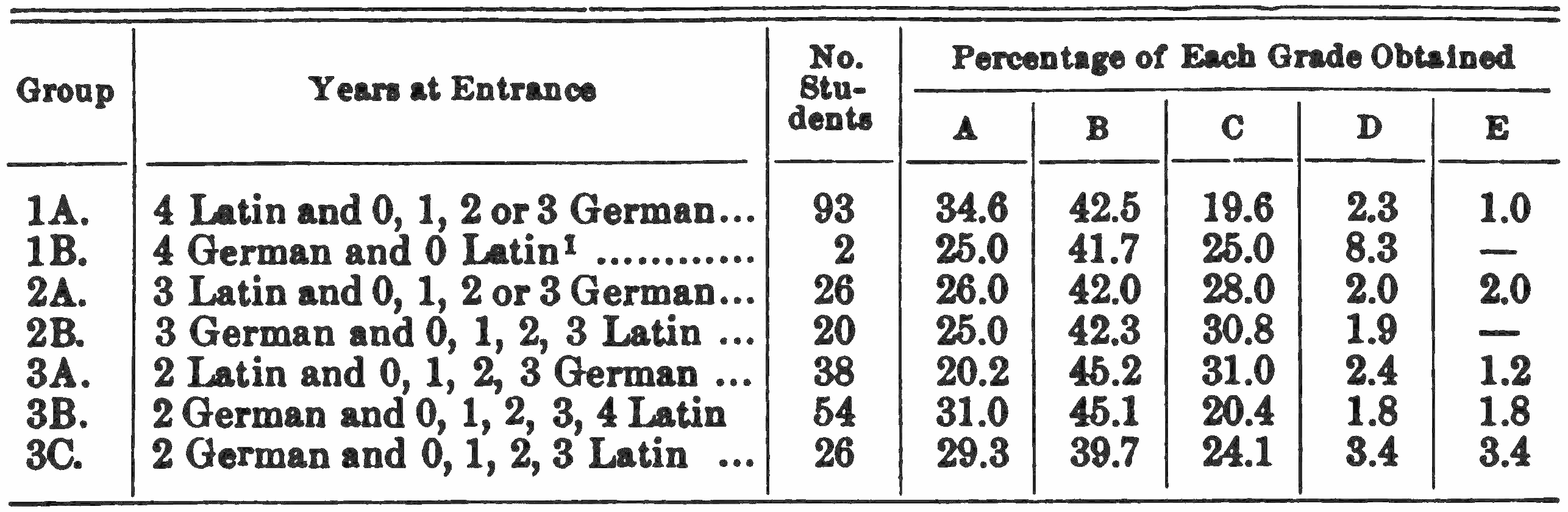 PSM V75 D398 Grades obtained in the english department 1903 to 1907 2.png