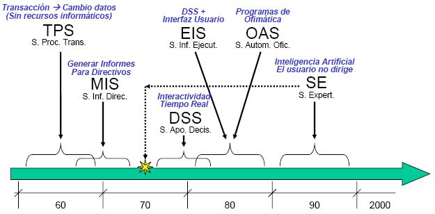 File Sistemas De Informacion Evolucion Png Wikimedia Commons