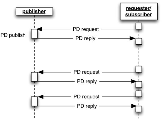Process Data pull point-to-point
