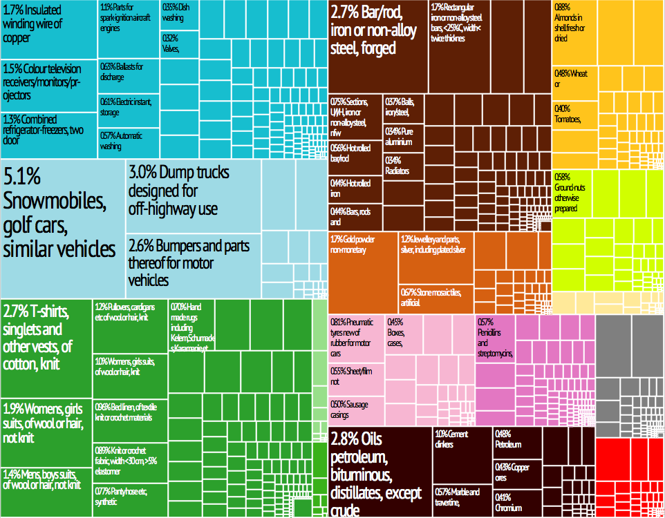 File:Turkey Export Treemap png - Wikimedia Commons