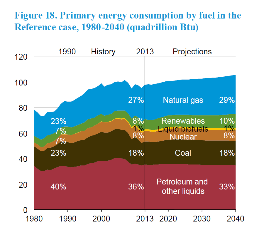 Energy Production and Consumption in the United States ...