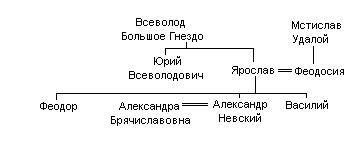 File:Александр Невский древо.JPG