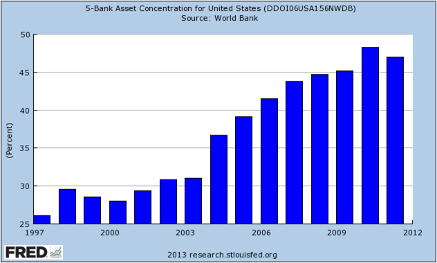 5-Bank Asset Concentration in U.S. 1997-2012