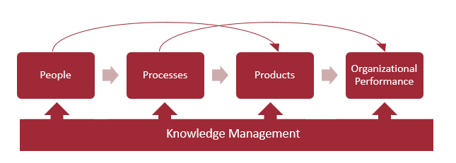 knowledge management thesis 2009