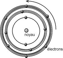 Modèle de l'atome de Bohr: un modèle planétaire dans lequel les électrons ont des orbites définies