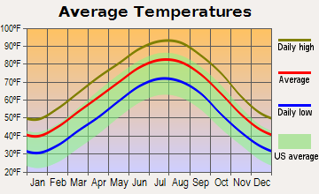 Average Temps In Myrtle Beach In March