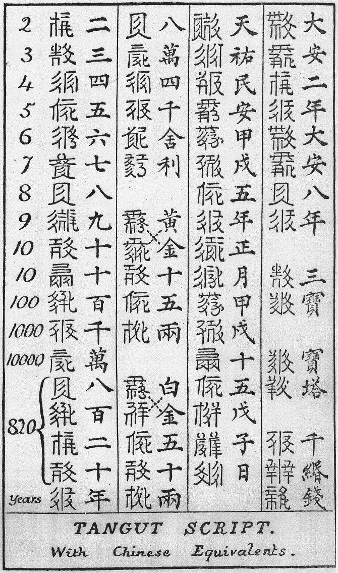 Tangut Script Wikiwand