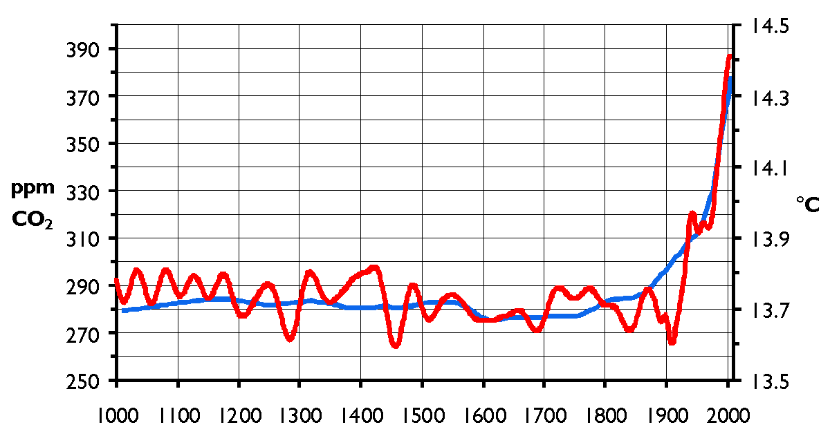 The Hanno graph used by the United Nations Climate Change Science Compendium 2009, published last week to coincide with the summit attended by President Barack Obama and other world leaders.