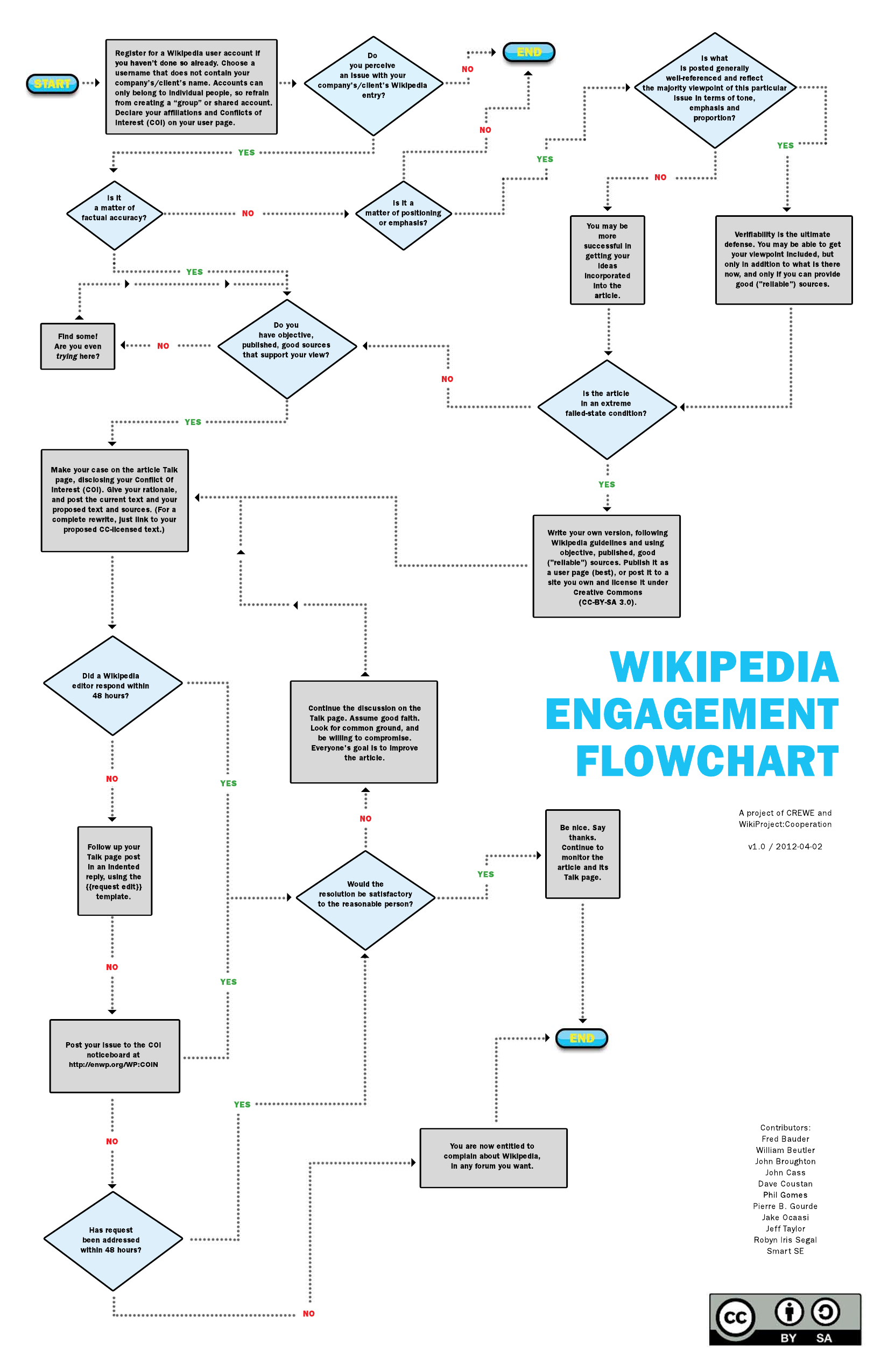 Visual programming language  Wikipedia