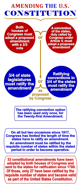 A diagram of the U.S. constitutional amendment process.