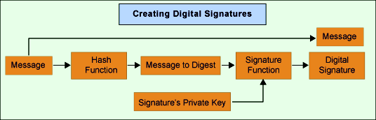 File:Creating-digital-signature.png - Wikimedia Commons
