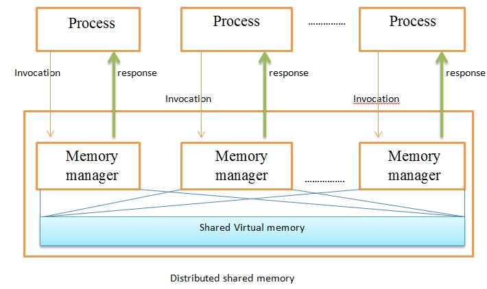 distributed shared memory wikipedia