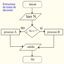 Programación En C Iteraciones Y Decisiones Wikilibros