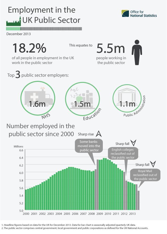 Public Sector Wikipedia