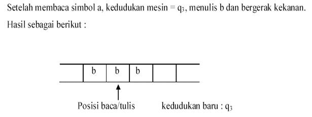 File:Gerakan Mesin Turing-2.png