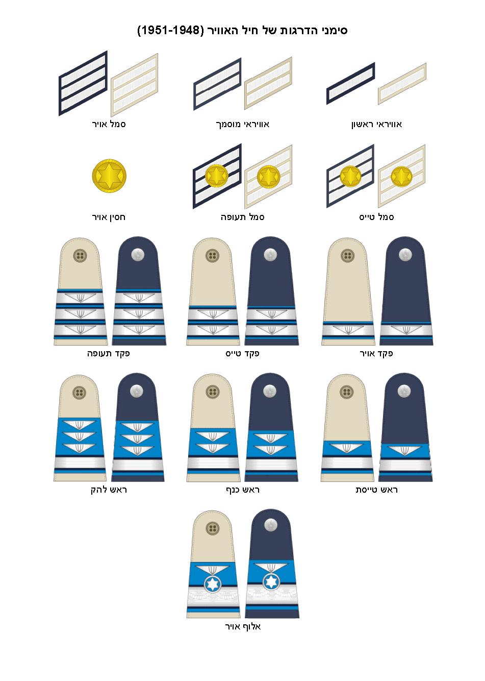 File:IDF (Air Force) insignia of ranks 1950-1951 png - Wikimedia Commons