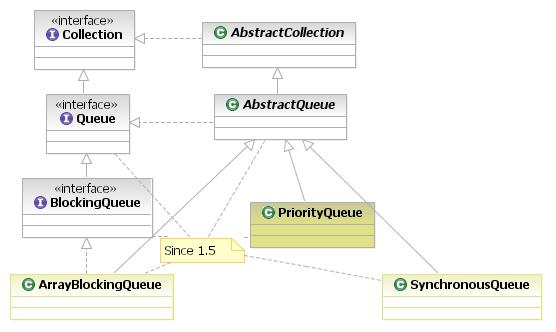 Java collection queue implementations.jpg