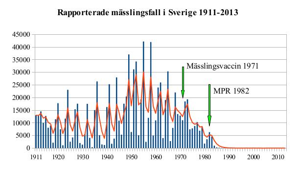 Mässling: File:Mässling I Sverige 1911-2013.jpg