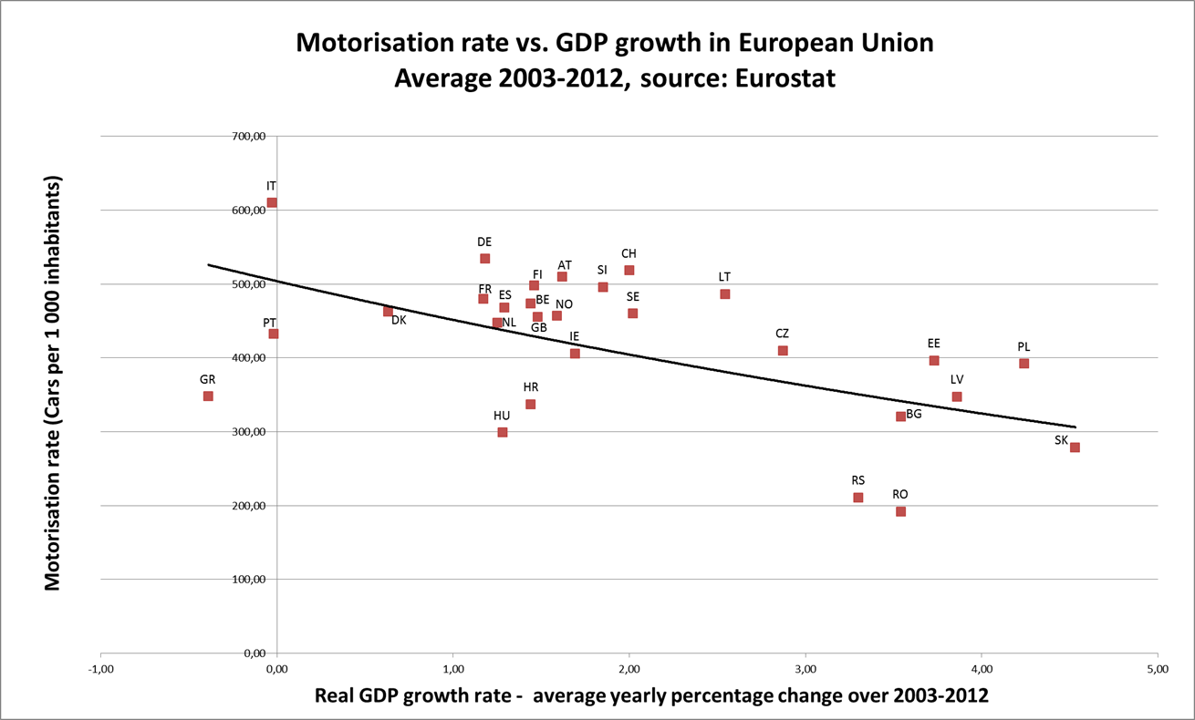 File Motorisation Rate Vs Economic Growth In Europe Png